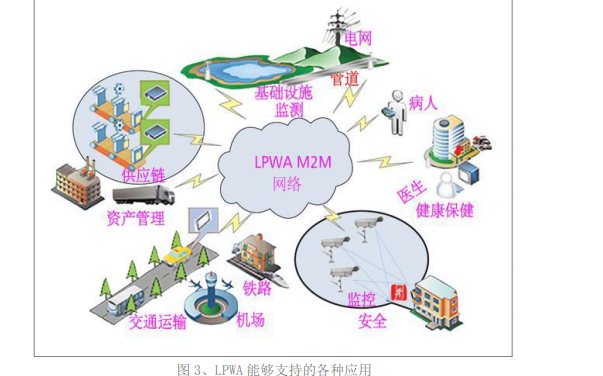 物聯網中的低功率廣域LPWA網絡技術設計資料總結