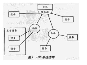 USB总线的总体结构和基本概念