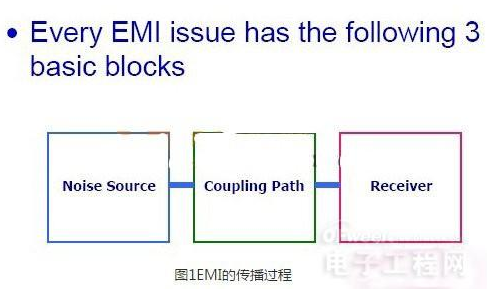 电磁干扰EMI的传播途径和过程解析