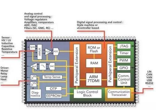 汽车龙8国际娱乐网站中的电磁兼容性和集成电路IC问题解决方案
