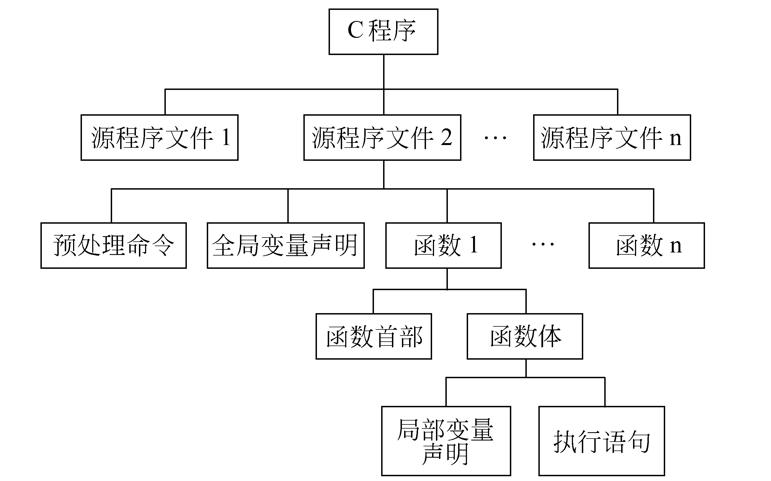 C++程序設計教程之程序設計初步資料說明