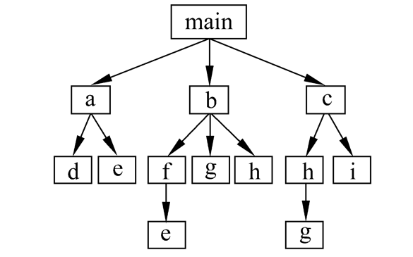 C++程序設計教程之函數與預處理的詳細資料說明