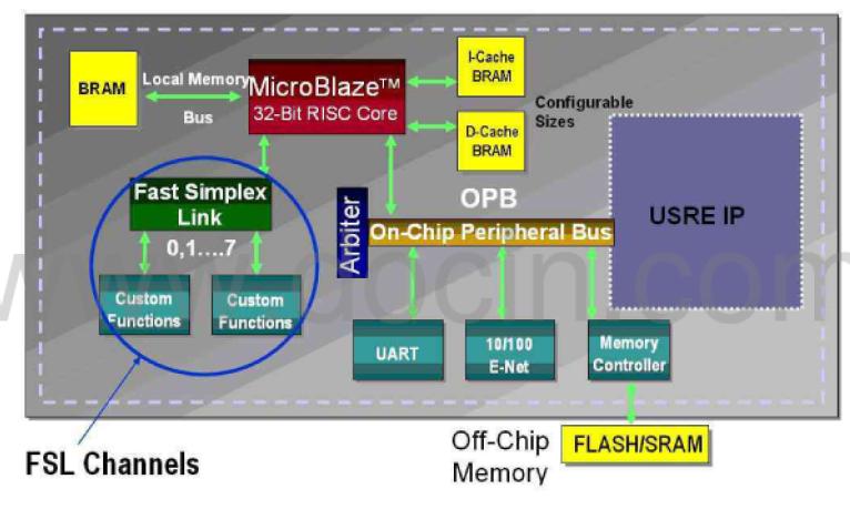 如何使用XILINX FPGA进行片上嵌入式系统的用户IP开发