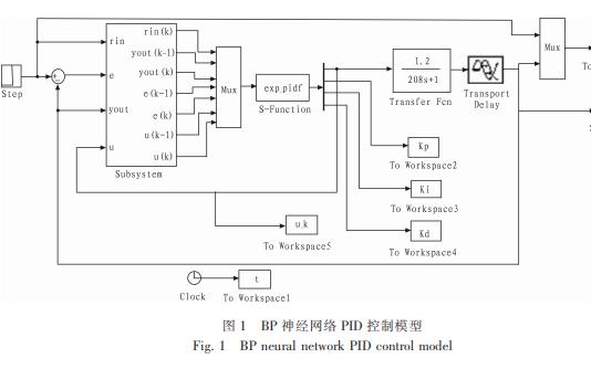 如何使用S函数实现BP神经网络PID控制器及Simulink仿真的资料说明