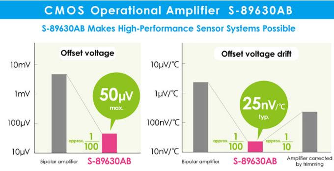 艾普凌科推出一款零漂移运算放大器 可将偏移电压的离差降至50μv