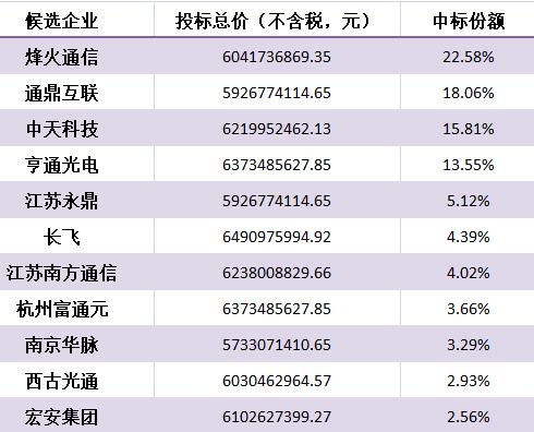 中国移动正式公布2019年普通光缆产品集中采购中标候选人结果