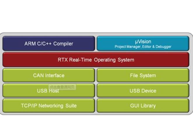 几种ARM编译器及IDE开发环境的详细介绍