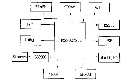 如何使用ARM进行嵌入式汽车检测装置的设计与实现