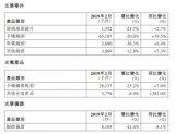 舜宇光学:2月手机镜头出货量为65.19KK 环比减少20%