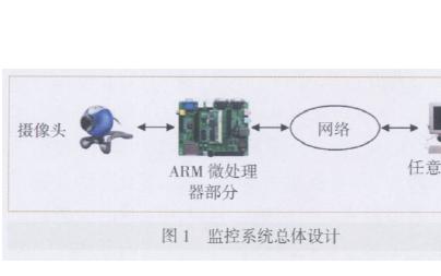 如何使用ARM进行嵌入式监控系统的设计