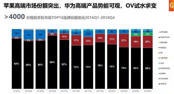 苹果的出货量和市场份额持续下降肾机仍然是高端市场的绝对霸主