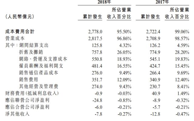 中国联通在5G领域里持续理性的投入方能打一个漂亮的翻身仗