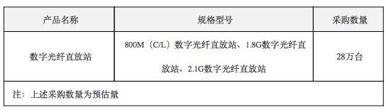 中国电信宣布将启动2019年数字光纤直放站集采项目