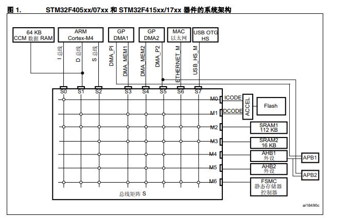 STM32F4xx微控制器中文参考手册资料免费下载