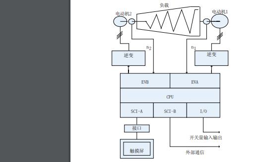 C语言DSP电机控制功能模块的特点及应用资料说明
