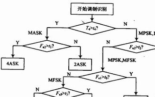 基于System Generator中实现算法的FPGA设计方案详解