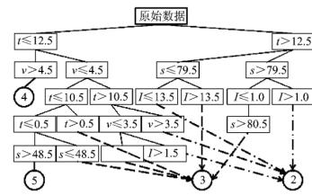 如何使用大数据技术进行短期负荷分析与预测