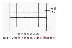 全帧读出型面阵CCD光电传感器的工作原理及应用
