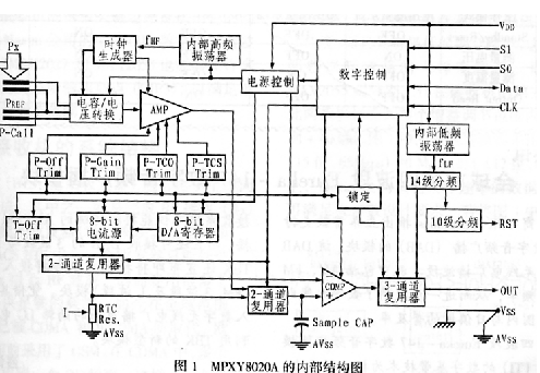监控传感器MPXY8020A的内部特性结构及原理