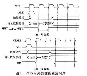 P51XAG37单片机和液晶显示器的接口设计