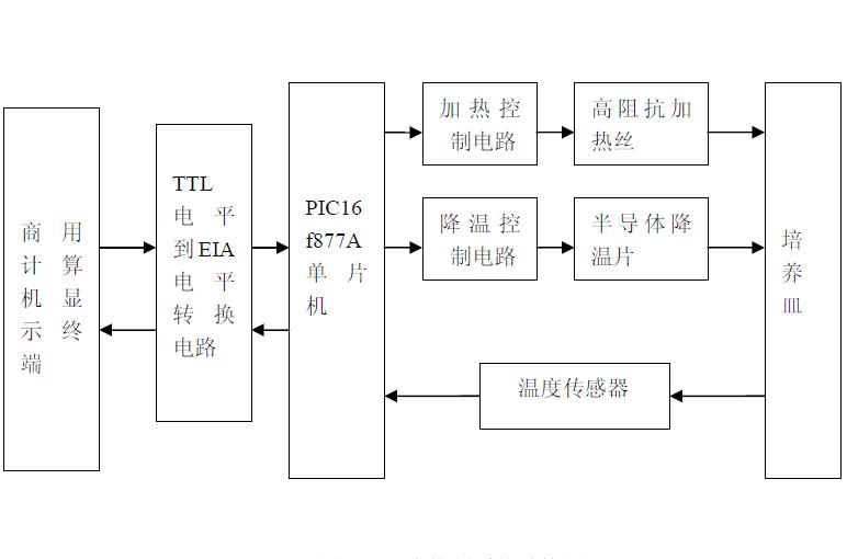 设计智能温控系统的详细资料说明