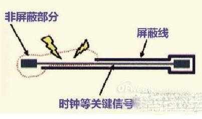 高速PCB龙8国际娱乐网站中走线屏蔽的各项规则解析