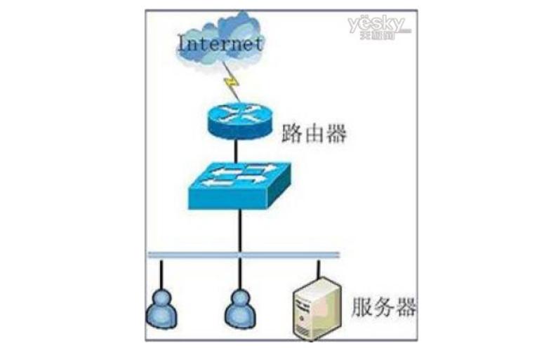 网络的安全三步曲防火墙+双网+闸的详细资料说明