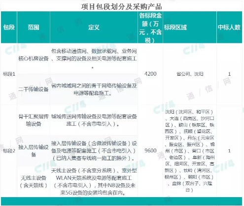 辽宁移动正式开启2018-2019年通信设备安装工程补充采购项目