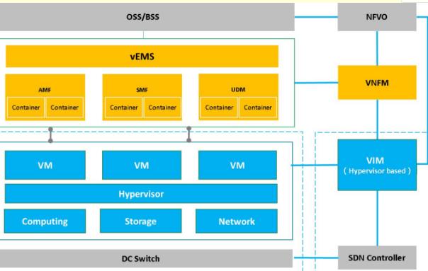 容器的微服务架构将是5G的演进方向