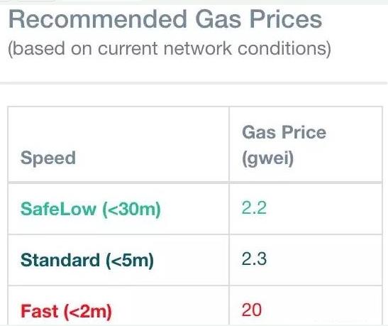 区块链中的Gas是什么意思