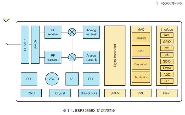 ESP8266硬件設計指南的詳細資料免費下載