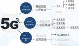 关于5G手机产业链及发展趋势的分析