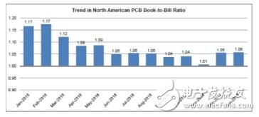 2019年1月份北美PCB销售订单量大幅下落