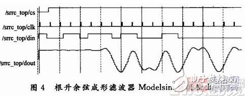 基于电路分割技术的查表法实现根升余弦脉冲成形滤波器FPGA设计