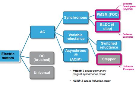 ST电机控制开发套件5.0的详细资料讲解