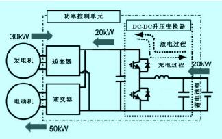 混合動力電動汽車中電力電子技術應用的詳細資料概述