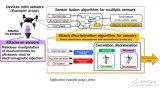 三菱电机研发全球首个用于自动控制系统的传感器安全...