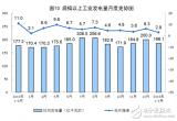 1-2月太阳能发电量呈增长趋势,总增长3.8%