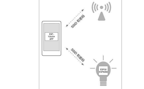 ESP-TOUCH技術的用戶指南資料免費下載