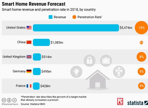 智能家居技术全球普及率越来越高 但中国仅有1%