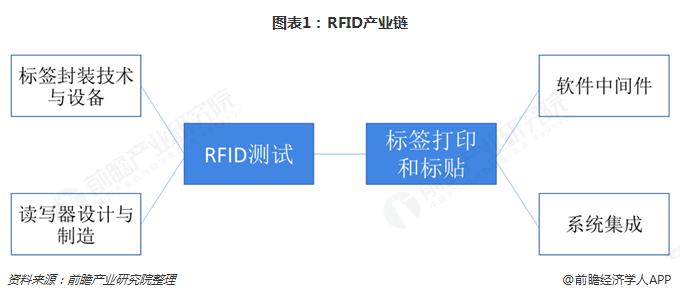 209年RFID行业市场格局与发展趋势