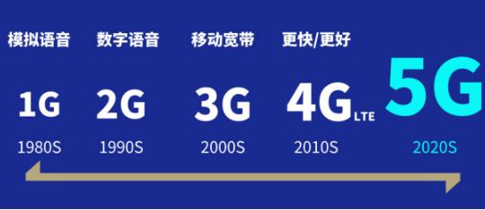5G時代的移動醫療 通訊技術和相關配套產業需全面升級