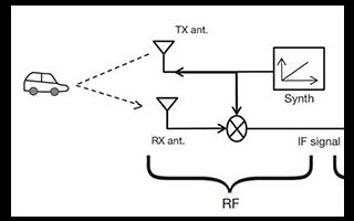 单芯片毫米波解决方案设计运动检测系统