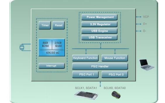 CSC0101A用于将PS/2接口信号转换为USB接口的微控制器的数据手册
