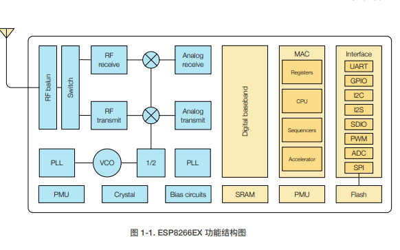 ESP8266模块的的硬件设计指南资料免费下载