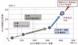 丰田通过四大娱乐城白菜论坛解决四大难题,降低电芯内阻