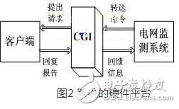 一种以嵌入式Internet技术为基础的电网远程监测系统浅析