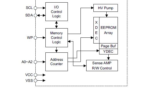 I2C总线的元器件程序和协议等资料合集免费下载