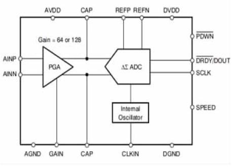 模数转换器ADS1230在自动糖汁锤度在线检测装置的应用资料说明