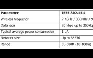 深入理解低功耗无线传感器网络标准